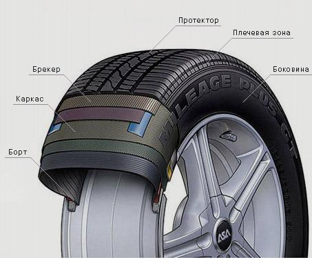 Шины для легковых автомобилей - как правильно их выбрать